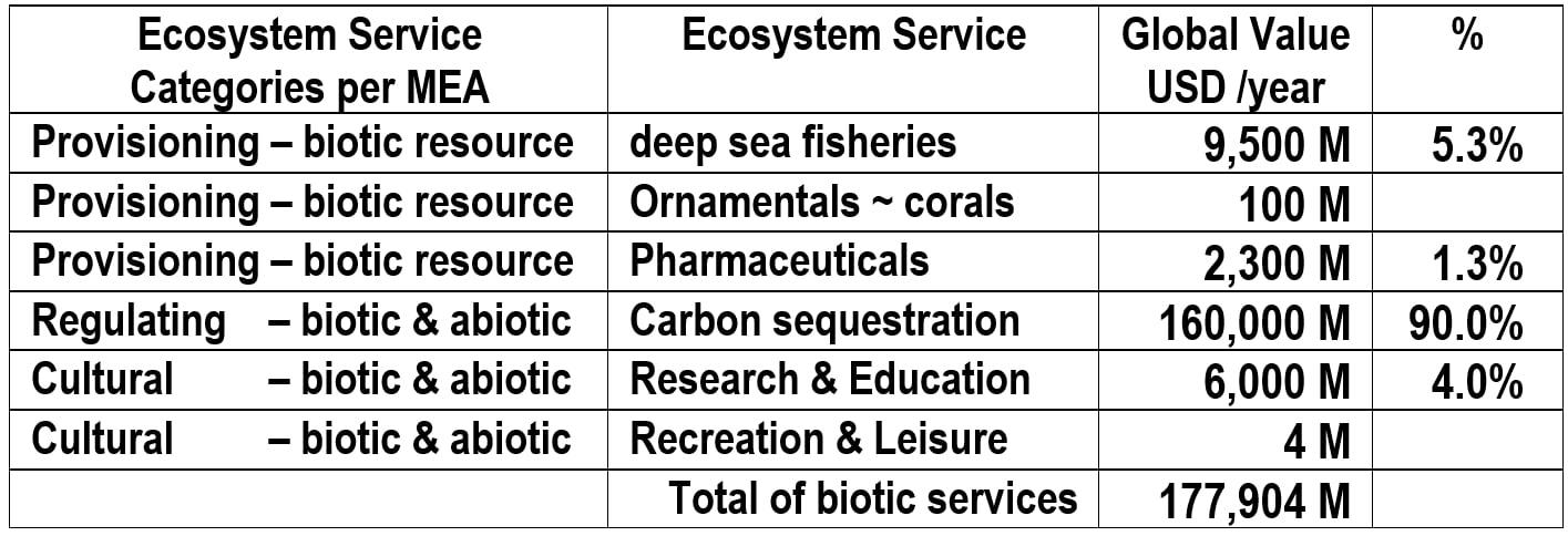 Will nodule mining destroy our deep sea ecosystem services?